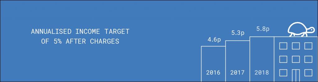 digital design banner ads for gravis infra - income
